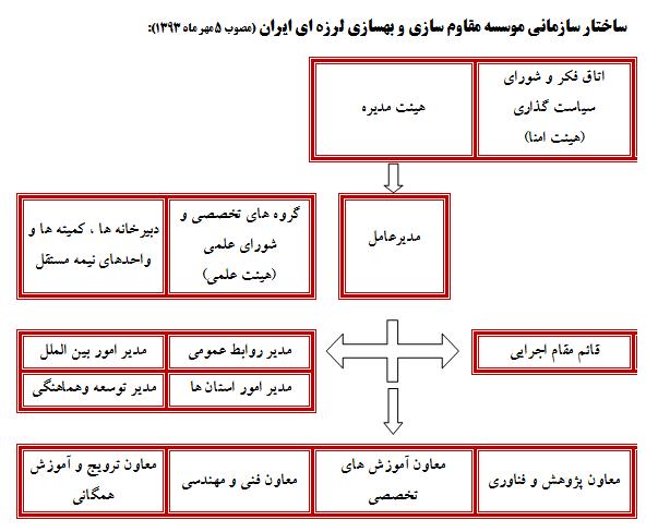 ساختار سازمانی موسسه مقاوم سازی