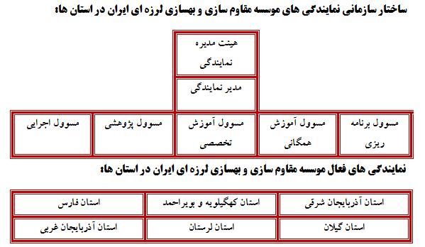 ساختار استانی موسسه مقاوم سازی